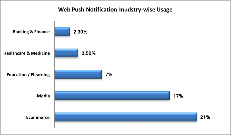 Web Push Notifications Stats