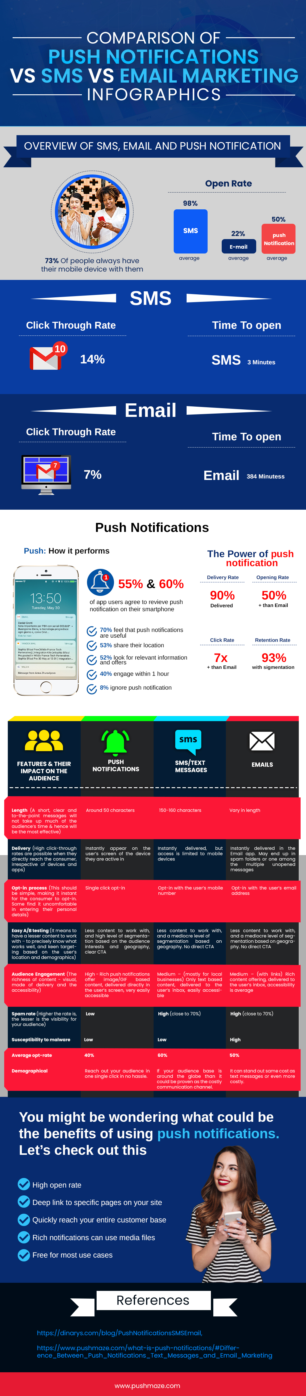 Comparison of Push notifications vs SMS vs Email marketing Infographics