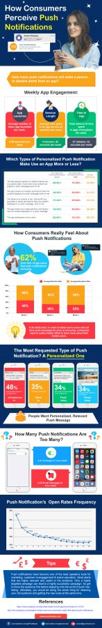 How consumers perceive push notifications