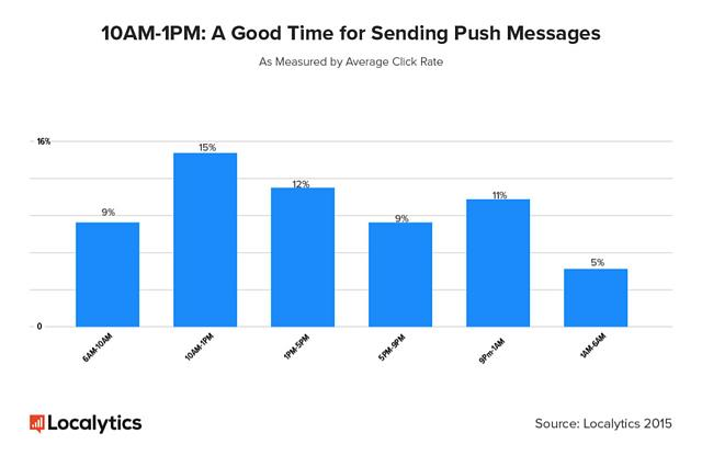 mobile marketing push notifications